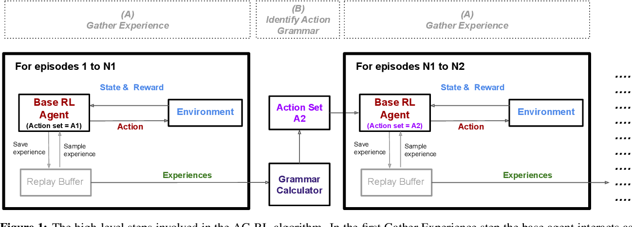 Figure 1 for Reinforcement Learning with Structured Hierarchical Grammar Representations of Actions