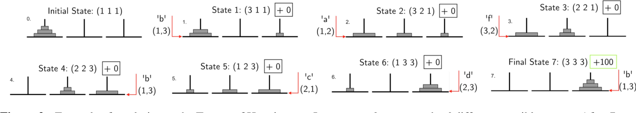 Figure 3 for Reinforcement Learning with Structured Hierarchical Grammar Representations of Actions