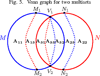 Table i from venn diagrams for multisets semantic scholar figure 5 ccuart Gallery