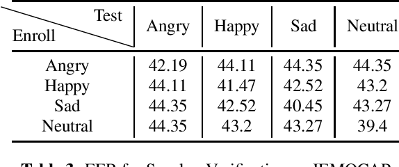 Figure 4 for x-vectors meet emotions: A study on dependencies between emotion and speaker recognition
