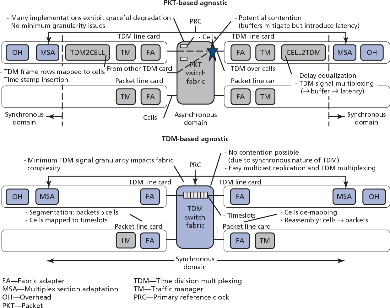 Figure 6 from Towards 100G packet processing: Challenges and