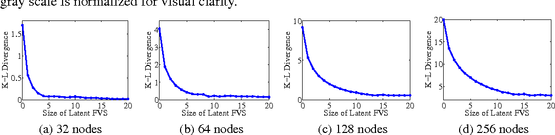 Figure 3 for Learning Gaussian Graphical Models with Observed or Latent FVSs