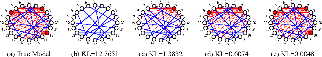 Figure 4 for Learning Gaussian Graphical Models with Observed or Latent FVSs