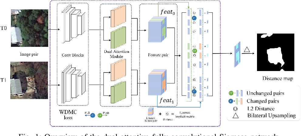 Figure 1 for DASNet: Dual attentive fully convolutional siamese networks for change detection of high resolution satellite images