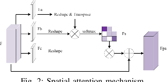 Figure 2 for DASNet: Dual attentive fully convolutional siamese networks for change detection of high resolution satellite images