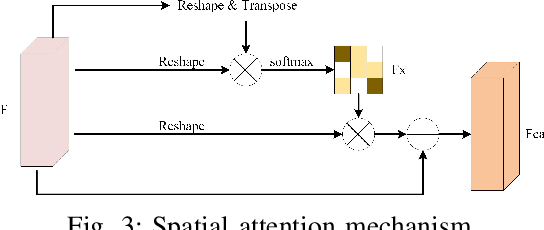 Figure 3 for DASNet: Dual attentive fully convolutional siamese networks for change detection of high resolution satellite images