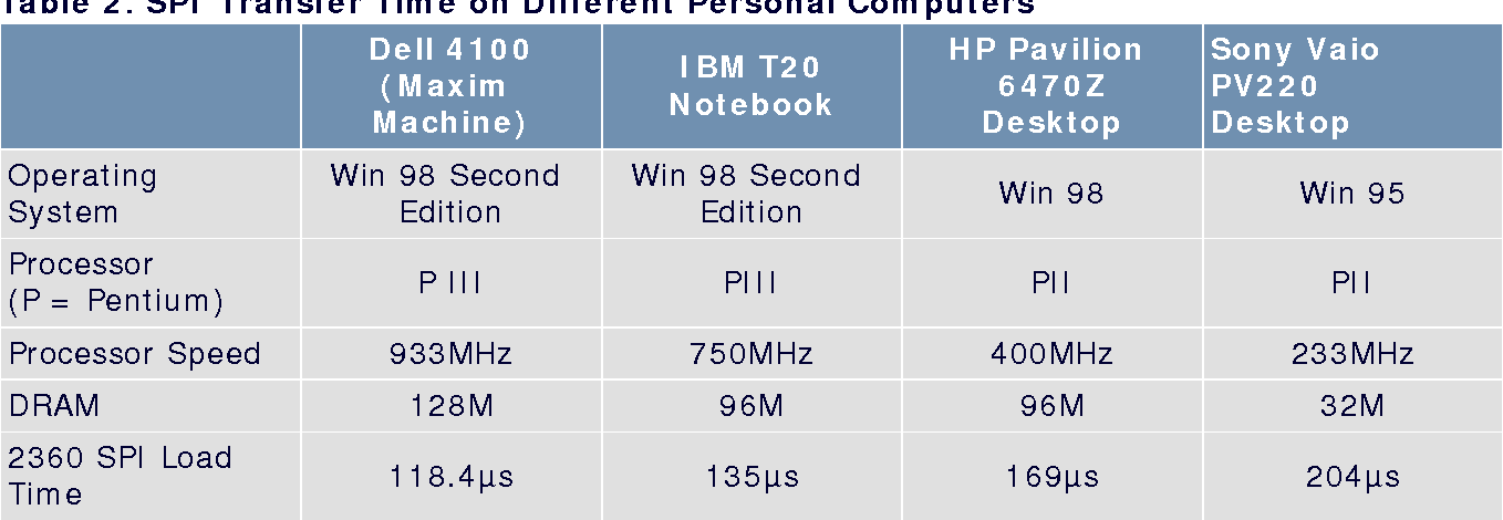 Table 2. SPI Transfer Time On Different Personal Computers