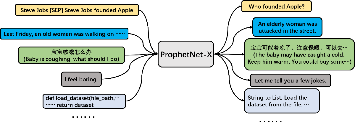 Figure 1 for ProphetNet-X: Large-Scale Pre-training Models for English, Chinese, Multi-lingual, Dialog, and Code Generation
