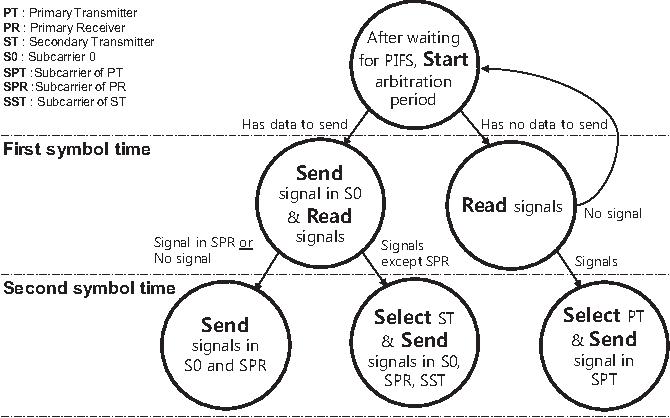 An Ofdma Two Symbol Coordination Mac Protocol For Full Duplex