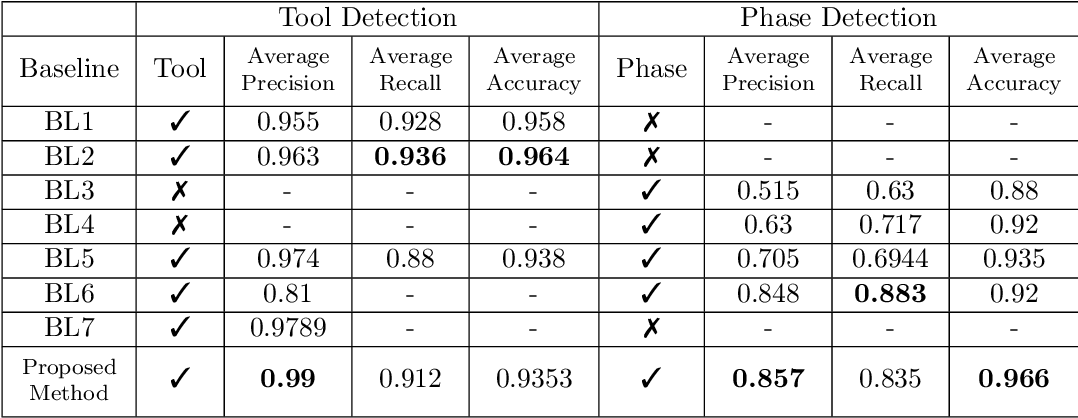 Figure 4 for Multitask Learning of Temporal Connectionism in Convolutional Networks using a Joint Distribution Loss Function to Simultaneously Identify Tools and Phase in Surgical Videos