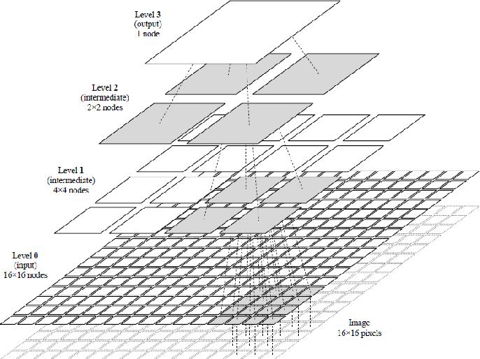 Figure 1 for Memory Based Machine Intelligence Techniques in VLSI hardware