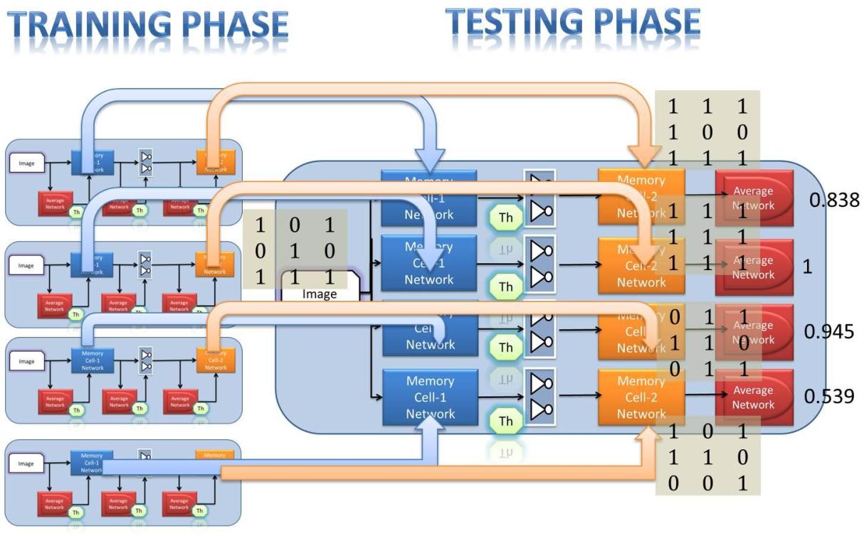 Figure 2 for Memory Based Machine Intelligence Techniques in VLSI hardware
