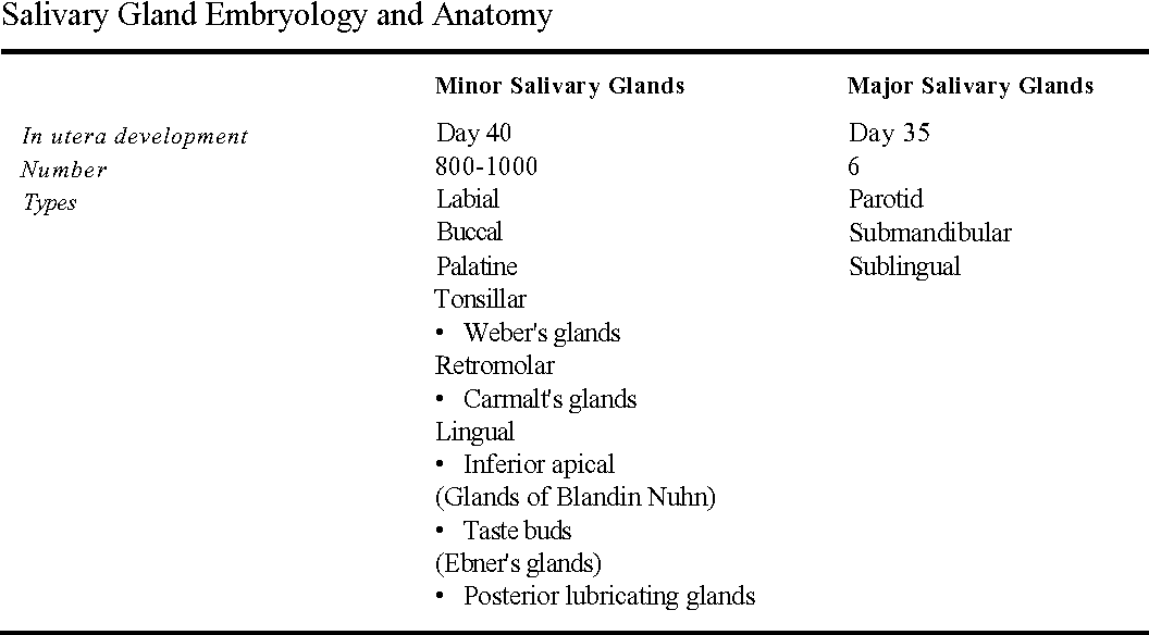 Diagnosis and Management of Salivary Gland Disorders - Semantic Scholar