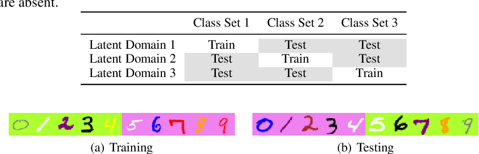 Figure 1 for Domain Agnostic Learning for Unbiased Authentication