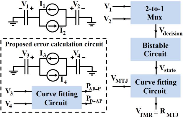 mtj based implication logic gates and circuit architecture for large rh semanticscholar org