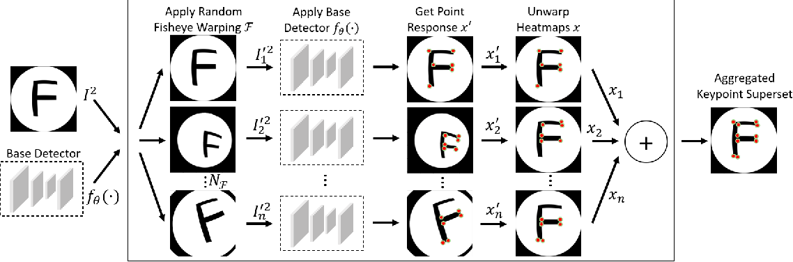 Figure 3 for FisheyeSuperPoint: Keypoint Detection and Description Network for Fisheye Images