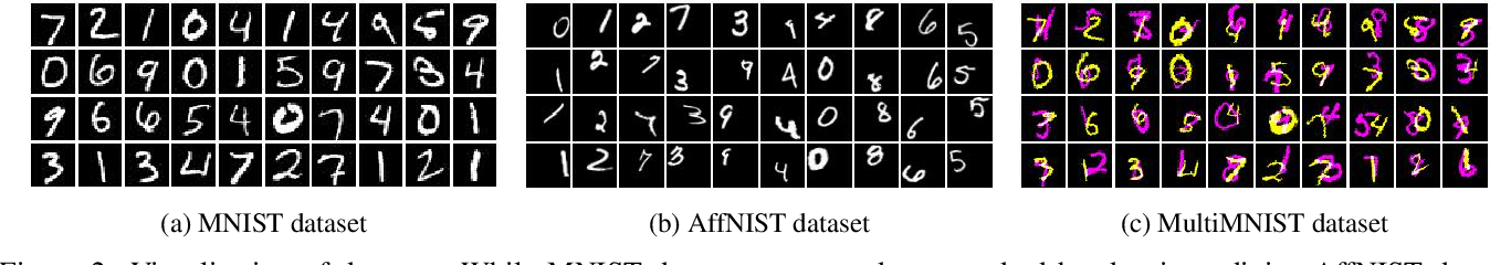 Figure 3 for Capsule Network is Not More Robust than Convolutional Network