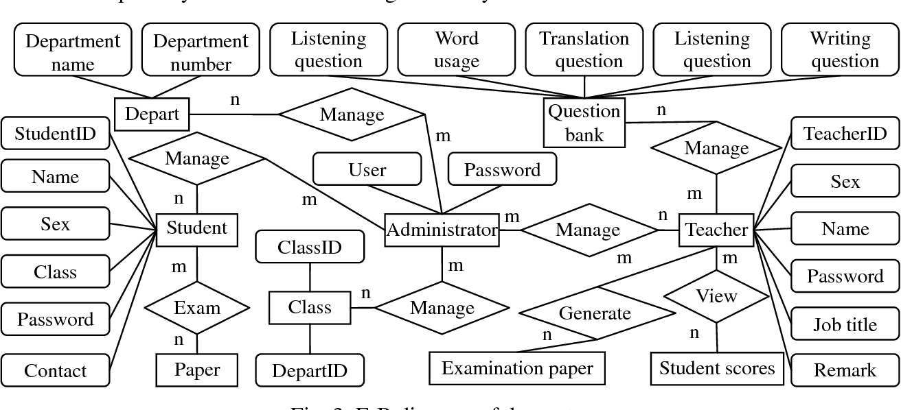Figure 3 from Design on College Japanese Online Examination System