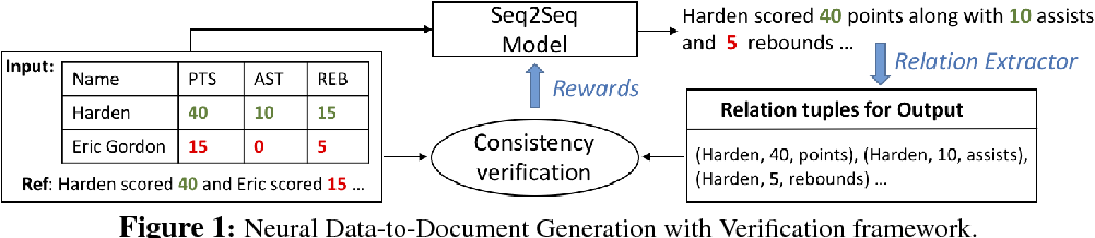 Figure 1 for Incorporating Consistency Verification into Neural Data-to-Document Generation