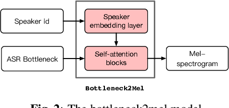 Figure 3 for Cloning one's voice using very limited data in the wild