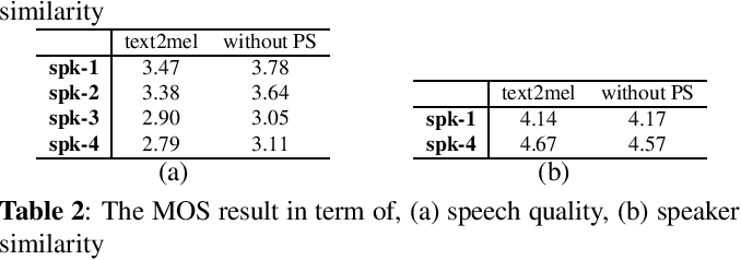 Figure 2 for Cloning one's voice using very limited data in the wild