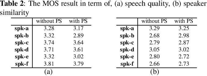 Figure 4 for Cloning one's voice using very limited data in the wild
