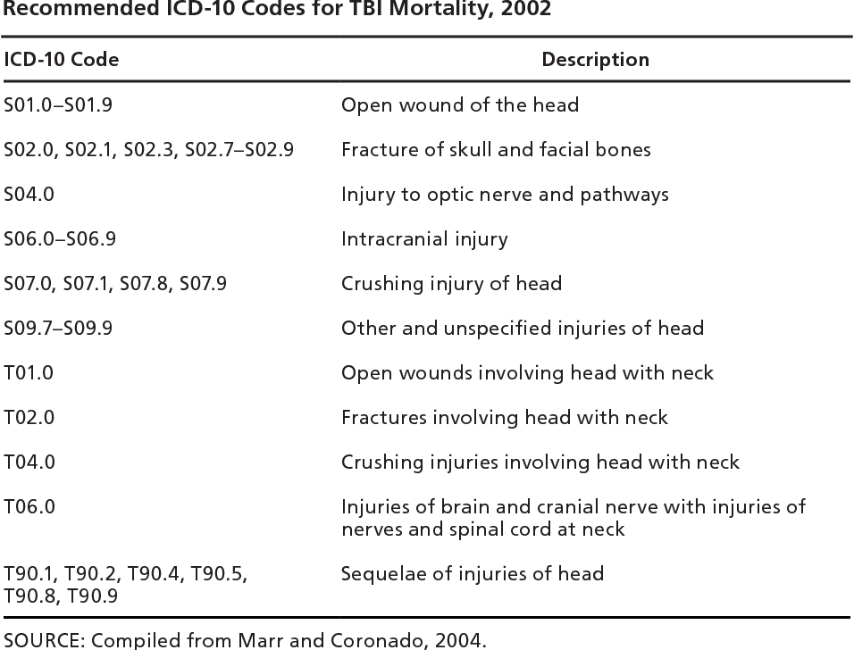 Table C 1 from Understanding Treatment of Mild Traumatic