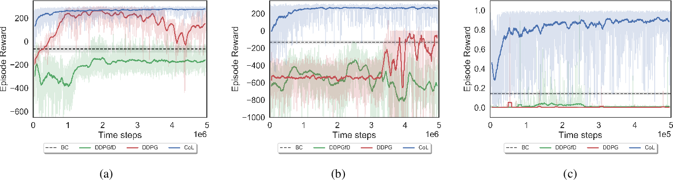 Figure 3 for Integrating Behavior Cloning and Reinforcement Learning for Improved Performance in Sparse Reward Environments