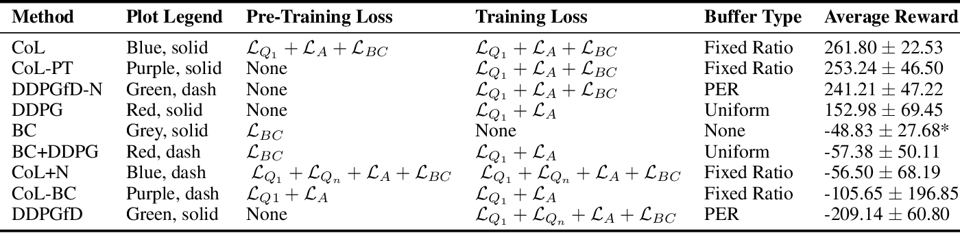 Figure 2 for Integrating Behavior Cloning and Reinforcement Learning for Improved Performance in Sparse Reward Environments