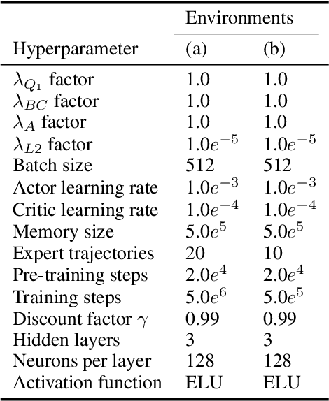 Figure 4 for Integrating Behavior Cloning and Reinforcement Learning for Improved Performance in Sparse Reward Environments
