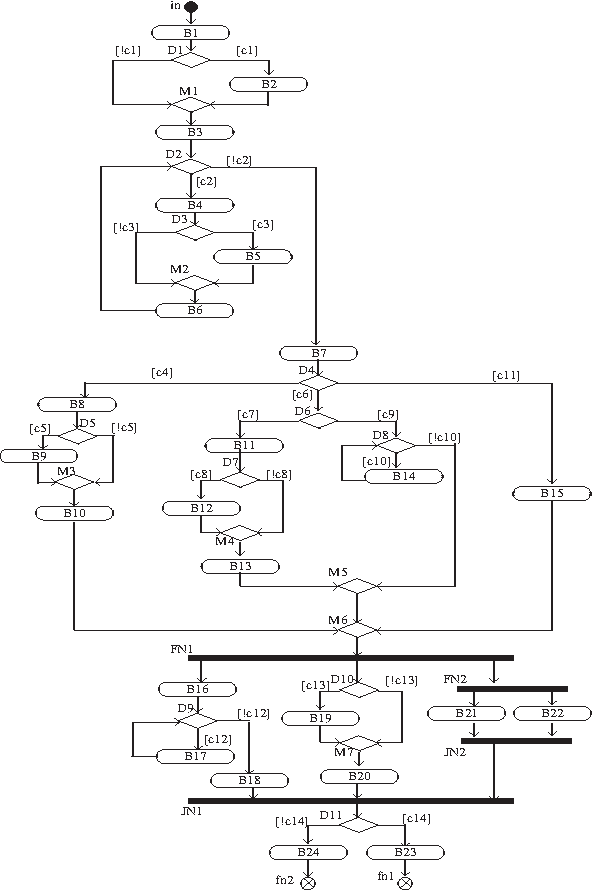 Model Based Test Cases Synthesis Using Uml Interaction Diagrams