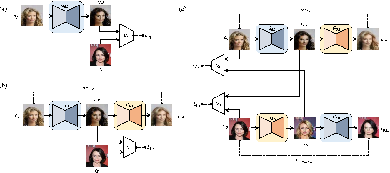 Figure 2 for Learning to Discover Cross-Domain Relations with Generative Adversarial Networks