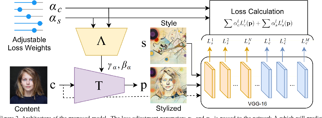 Figure 3 for Adjustable Real-time Style Transfer