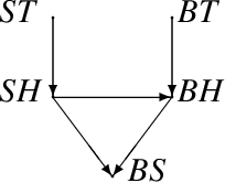 Figure 2 for The Computational Complexity of Structure-Based Causality