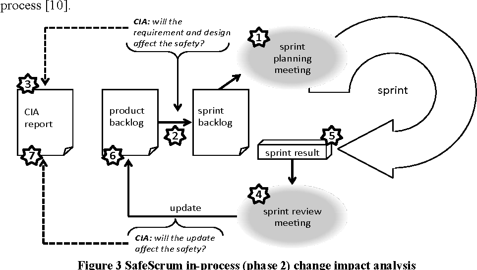 Figure 3 from Agile Change Impact Analysis of Safety Critical