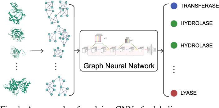 Figure 1 for Graph Neural Networks with Haar Transform-Based Convolution and Pooling: A Complete Guide