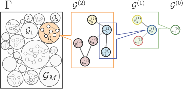 Figure 2 for Graph Neural Networks with Haar Transform-Based Convolution and Pooling: A Complete Guide