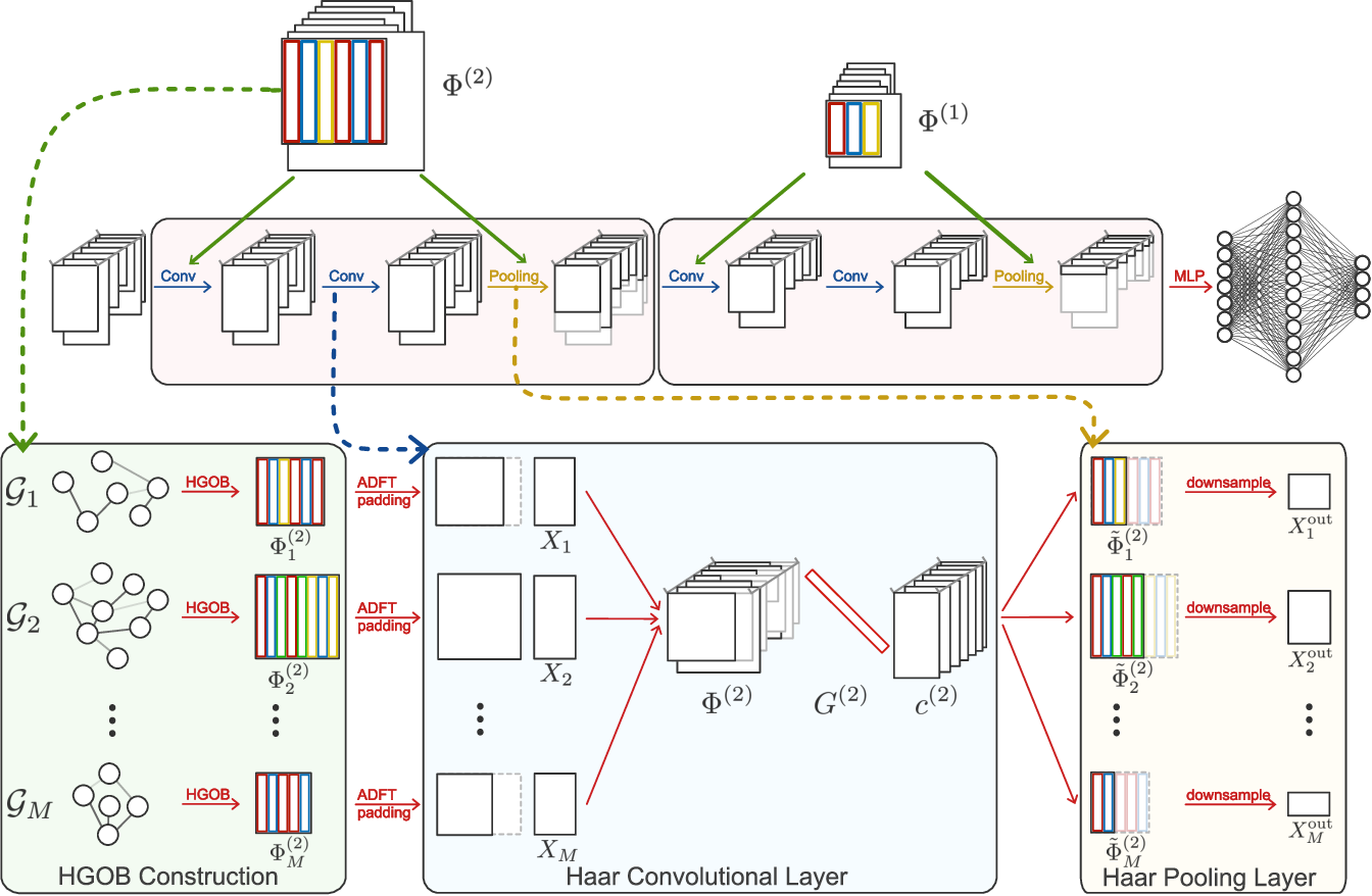 Figure 4 for Graph Neural Networks with Haar Transform-Based Convolution and Pooling: A Complete Guide
