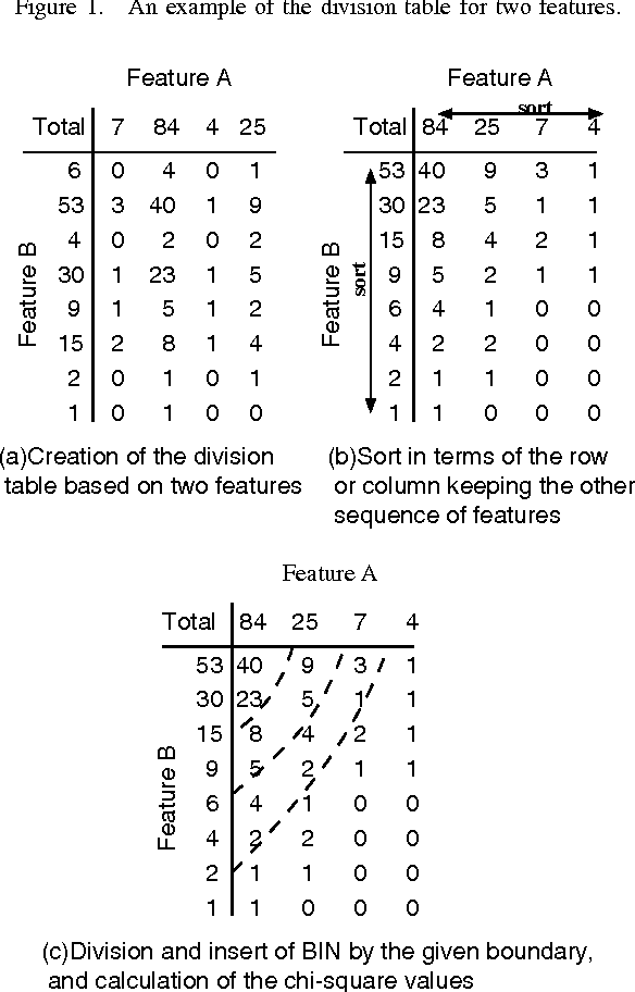 Anomaly Detection Using Chi-square Values Based on the Typical