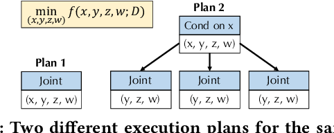 Figure 1 for VolcanoML: Speeding up End-to-End AutoML via Scalable Search Space Decomposition