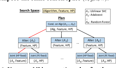 Figure 3 for VolcanoML: Speeding up End-to-End AutoML via Scalable Search Space Decomposition