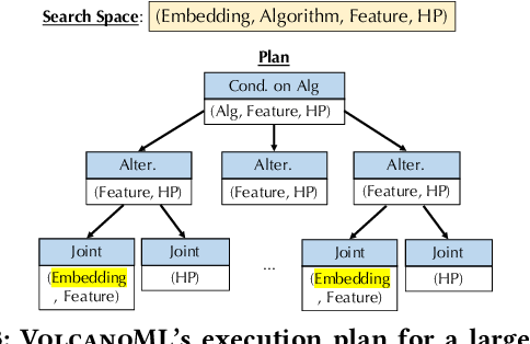 Figure 4 for VolcanoML: Speeding up End-to-End AutoML via Scalable Search Space Decomposition