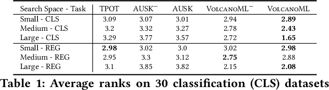 Figure 2 for VolcanoML: Speeding up End-to-End AutoML via Scalable Search Space Decomposition
