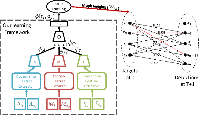 Figure 3 for Tracking The Untrackable: Learning To Track Multiple Cues with Long-Term Dependencies