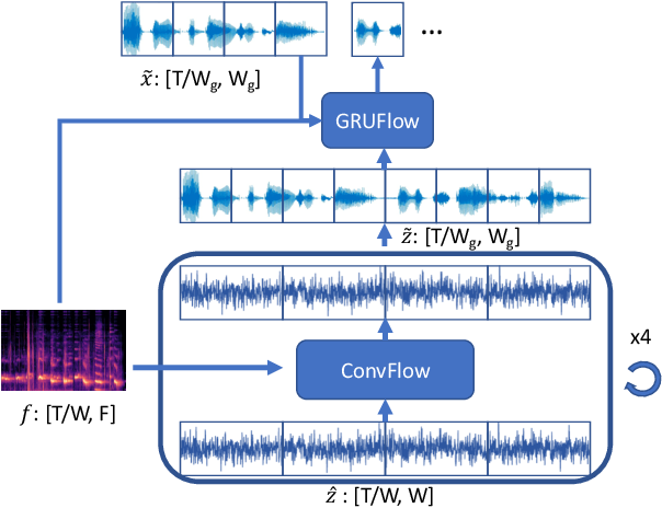 Figure 1 for FBWave: Efficient and Scalable Neural Vocoders for Streaming Text-To-Speech on the Edge
