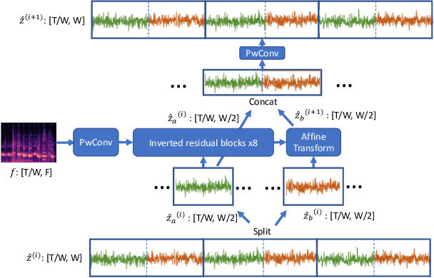 Figure 3 for FBWave: Efficient and Scalable Neural Vocoders for Streaming Text-To-Speech on the Edge
