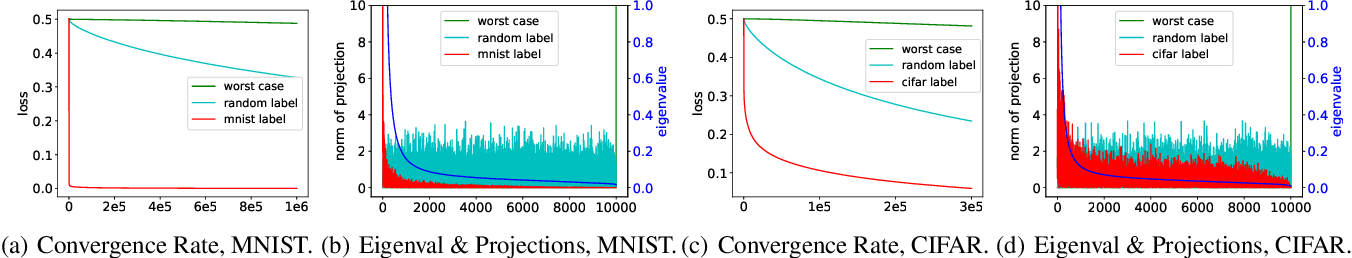 Figure 1 for Fine-Grained Analysis of Optimization and Generalization for Overparameterized Two-Layer Neural Networks
