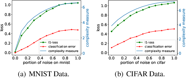 Figure 2 for Fine-Grained Analysis of Optimization and Generalization for Overparameterized Two-Layer Neural Networks