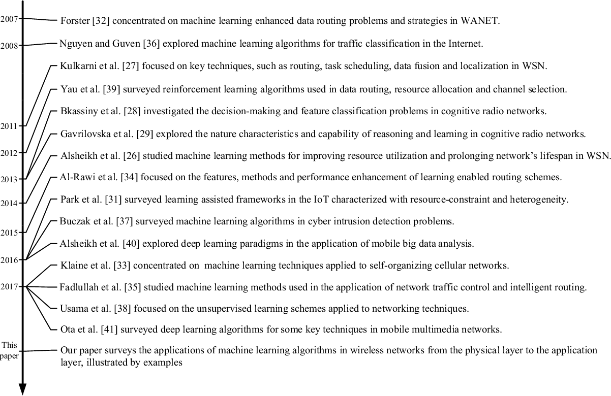 Figure 1 for Thirty Years of Machine Learning:The Road to Pareto-Optimal Next-Generation Wireless Networks