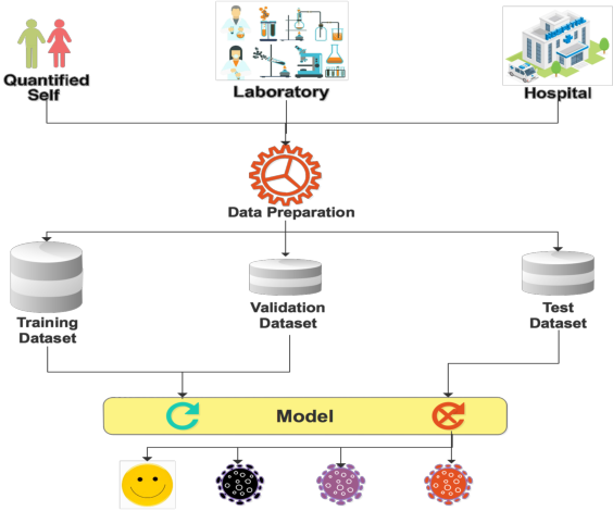 Figure 2 for A new direction to promote the implementation of artificial intelligence in natural clinical settings